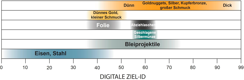 digitale-ziel-id-at-max